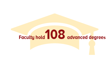Faculty hold 114 advanced degrees